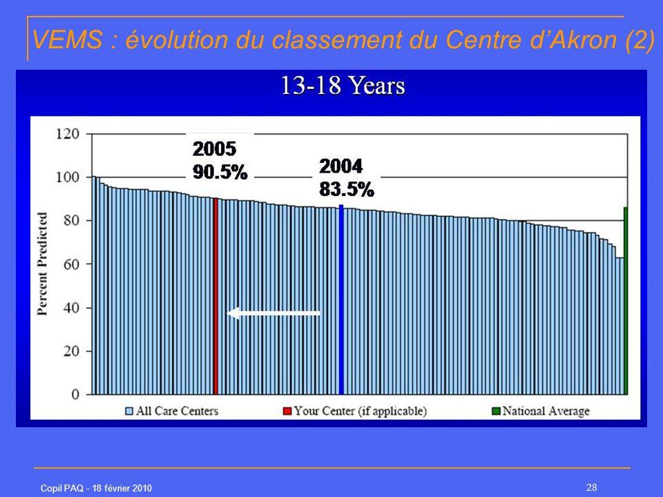 VEMS : évolution du classement du Centre d'Akron (2)