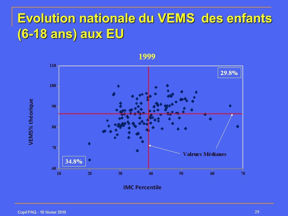 Evolution nationale du VEMS des enfants (6-18 ans) aux EU