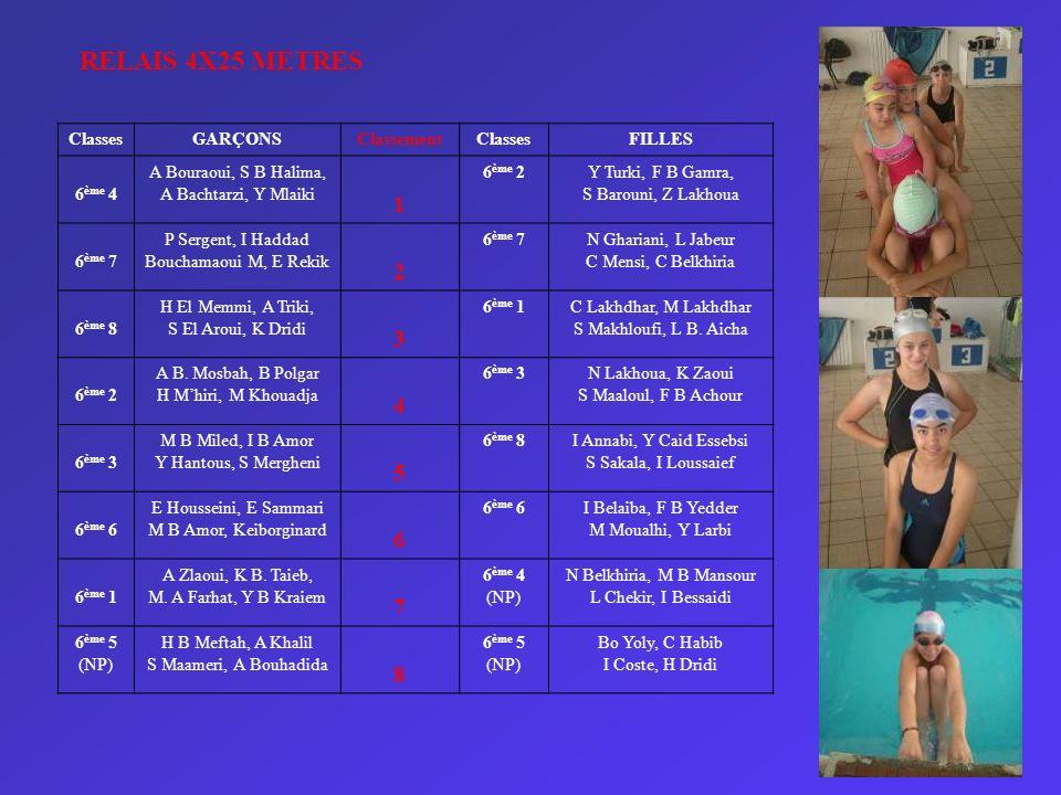 RELAIS 4X25 METRES 1 2 3 4 5 6 7 8 Classes GARÇONS Classement FILLES