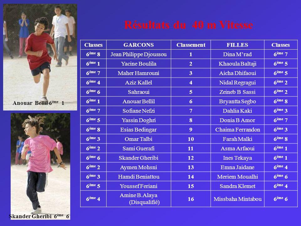 Résultats du 40 m Vitesse Classes GARCONS Classement FILLES 6ème 8