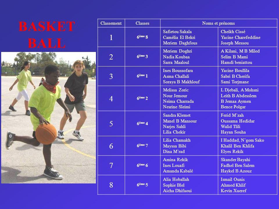 BASKET BALL 1 2 3 4 5 6 7 8 Classement Classes Noms et prénoms 6ème 8