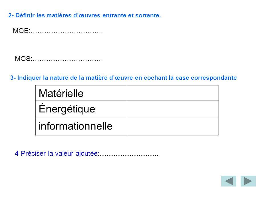 Matérielle Énergétique informationnelle MOE:…………………………..