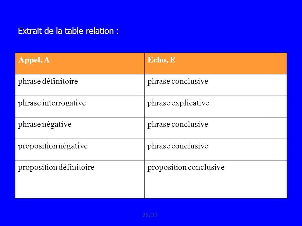 Extrait de la table relation : Appel, A Echo, E phrase définitoire