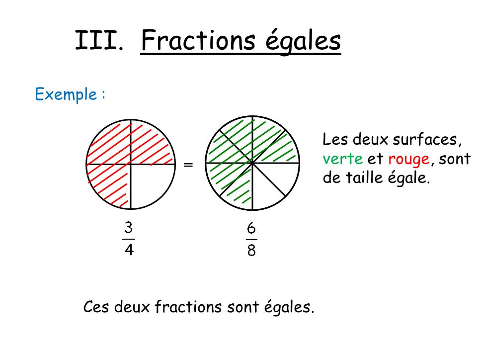 III. Fractions égales Exemple : Les deux surfaces,