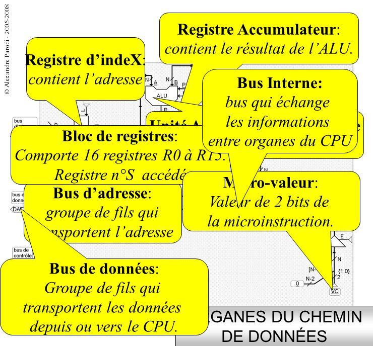 ORGANES DU CHEMIN DE DONNÉES