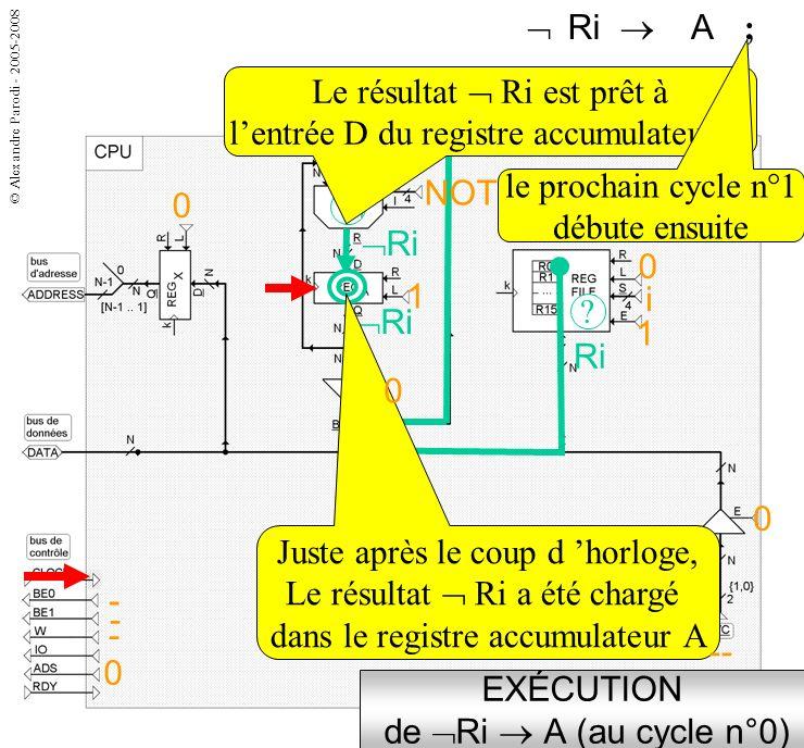EXÉCUTION de Ri  A (au cycle n°0)