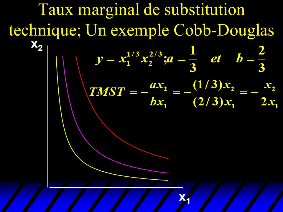 Taux marginal de substitution technique; Un exemple Cobb-Douglas