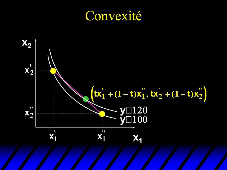 Convexité x2 yº120 yº100 x1