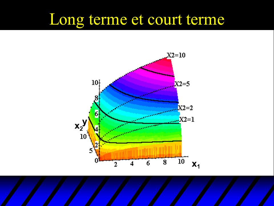Long terme et court terme