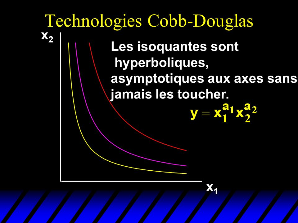 Technologies Cobb-Douglas