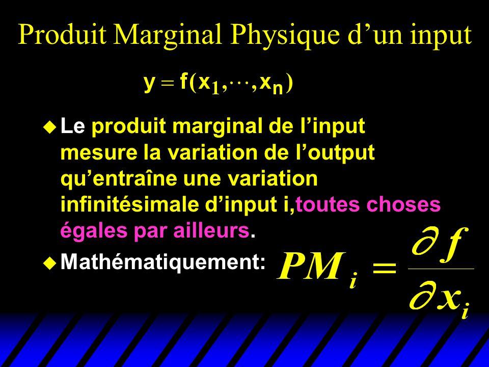 Produit Marginal Physique d'un input