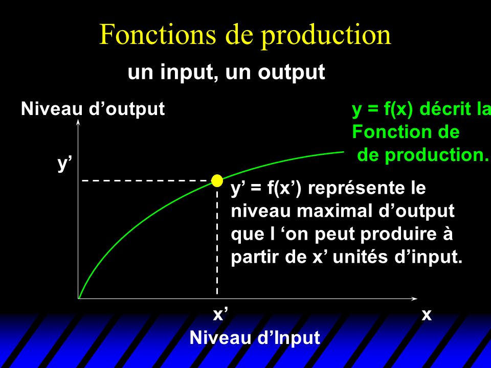 Fonctions de production