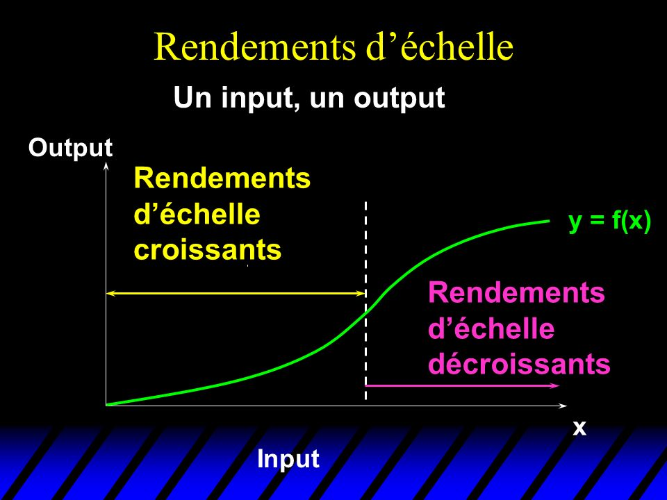 Rendements d'échelle Un input, un output Rendements