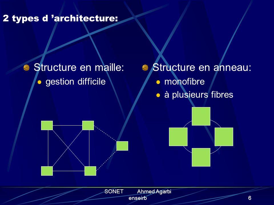 2 types d 'architecture: