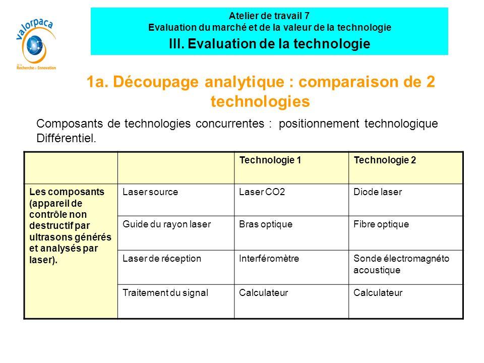 1a. Découpage analytique : comparaison de 2 technologies