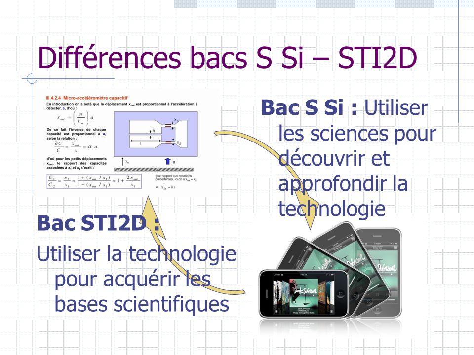 Différences bacs S Si – STI2D
