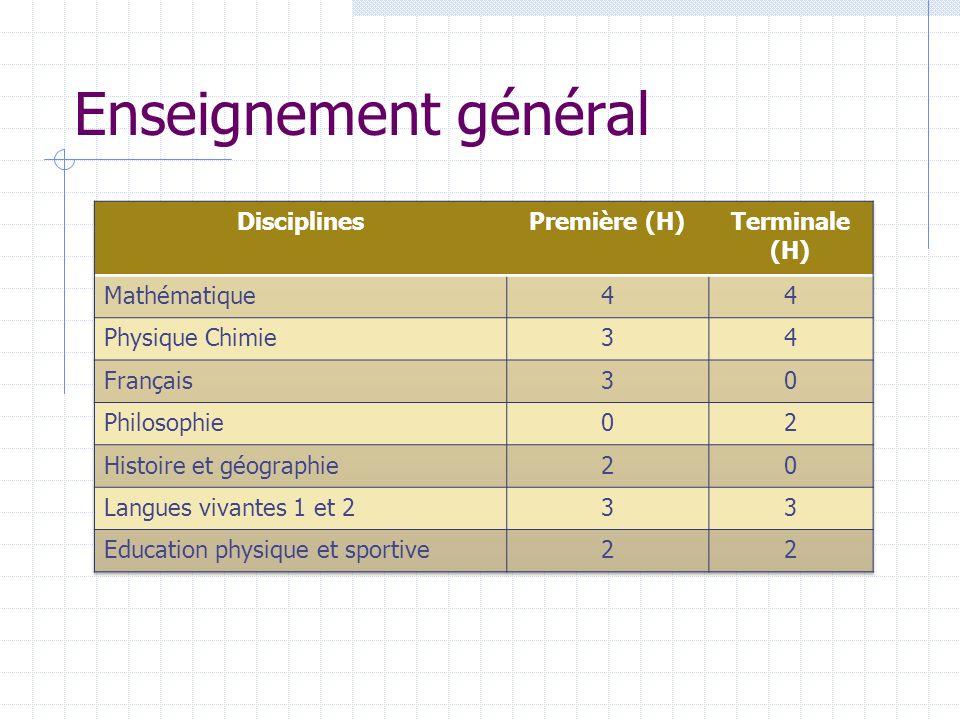 Enseignement général Disciplines Première (H) Terminale (H)