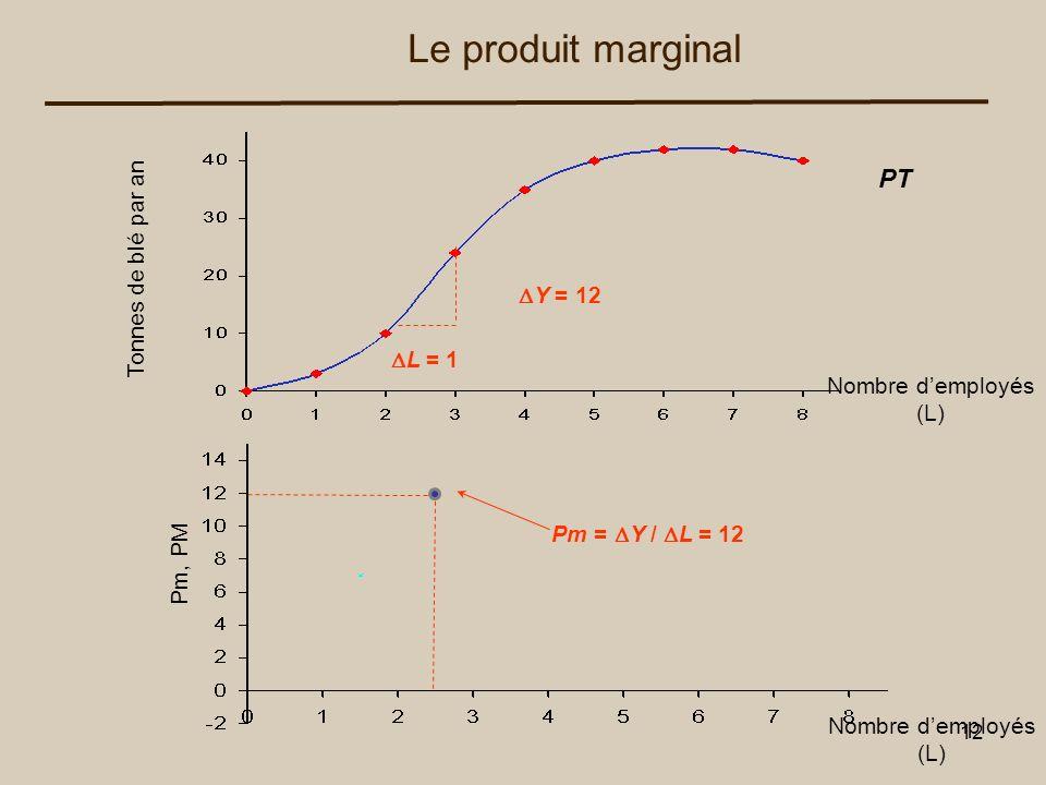 Le produit marginal PT Tonnes de blé par an DY = 12 DL = 1