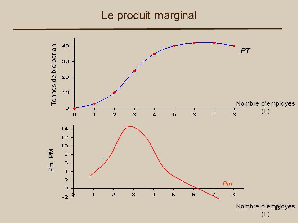 Le produit marginal PT Tonnes de blé par an Nombre d'employés (L)