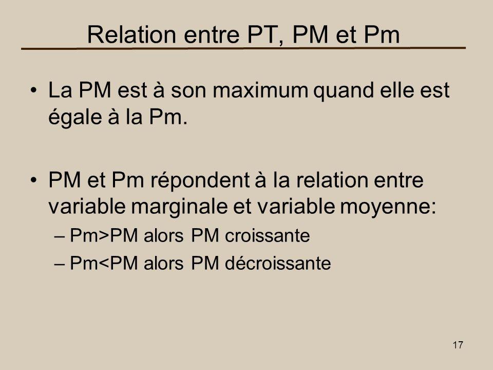 Relation entre PT, PM et Pm