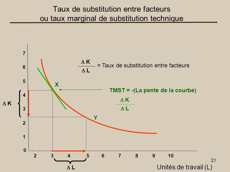 Taux de substitution entre facteurs ou taux marginal de substitution technique