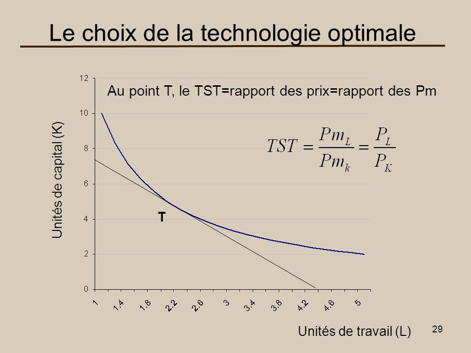 Le choix de la technologie optimale