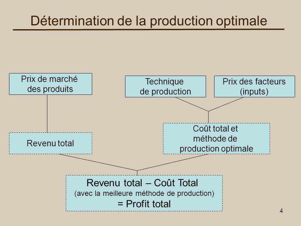 Détermination de la production optimale