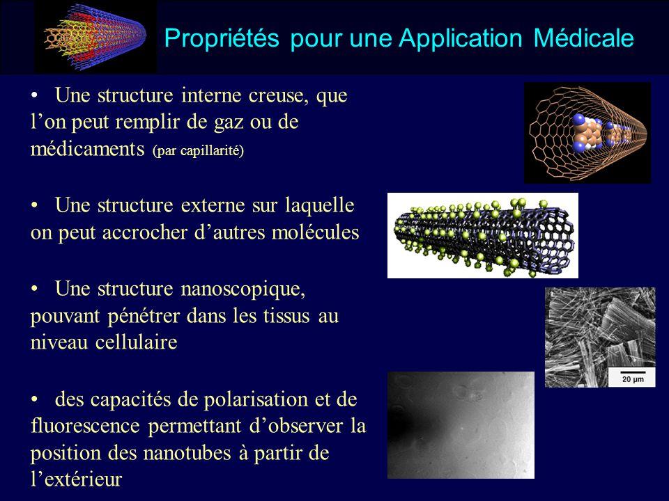 Propriétés pour une Application Médicale