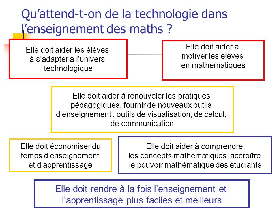 Qu'attend-t-on de la technologie dans l'enseignement des maths