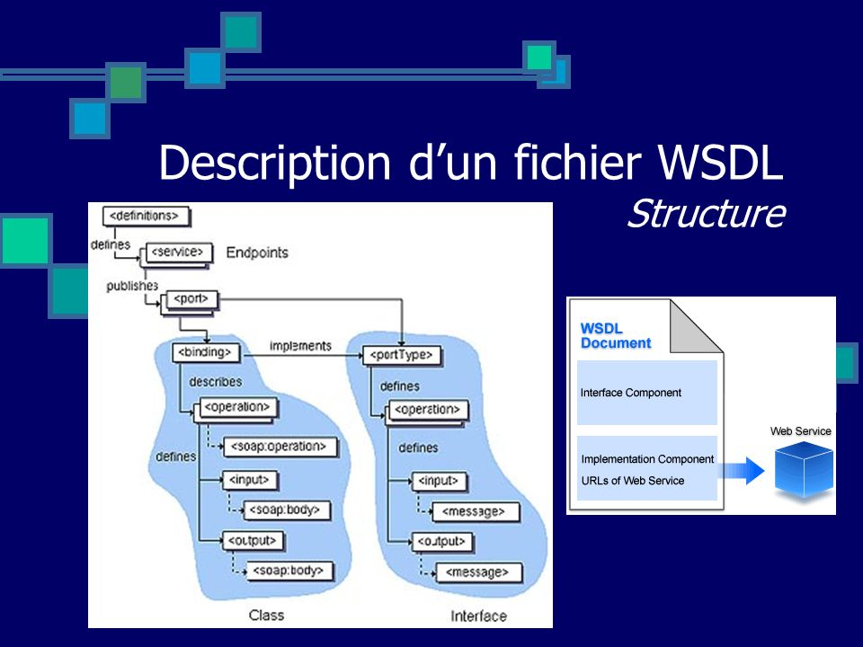 Description d'un fichier WSDL Structure