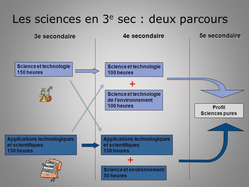 Les sciences en 3e sec : deux parcours