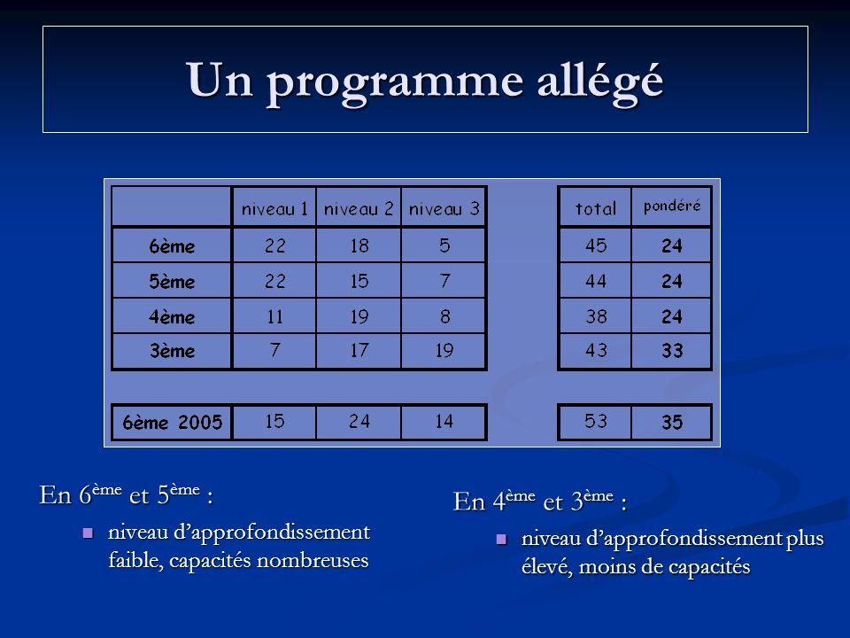 Un programme allégé En 6ème et 5ème : En 4ème et 3ème :