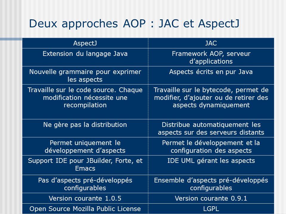Deux approches AOP : JAC et AspectJ