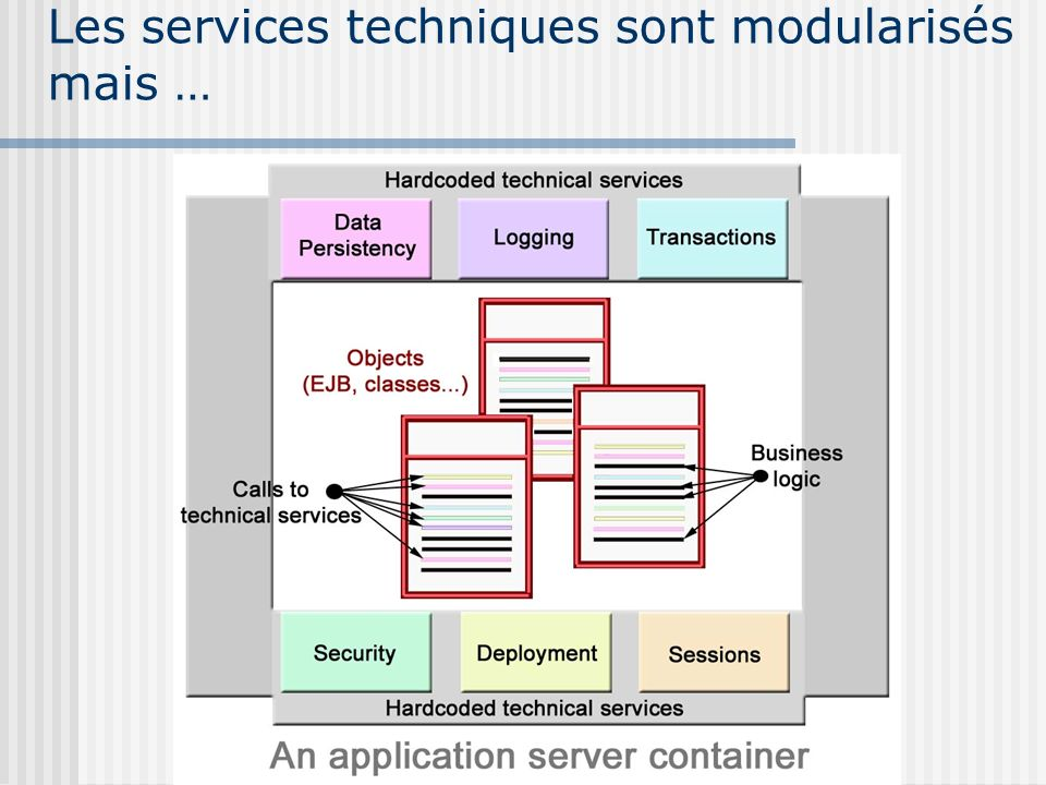 Les services techniques sont modularisés mais …