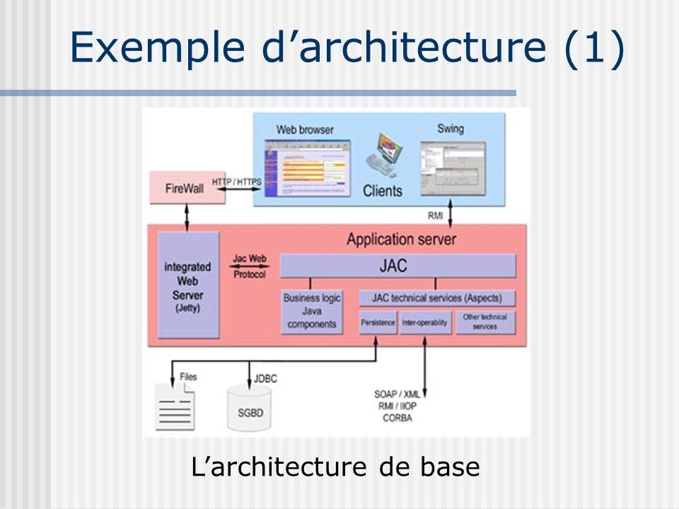 Exemple d'architecture (1)