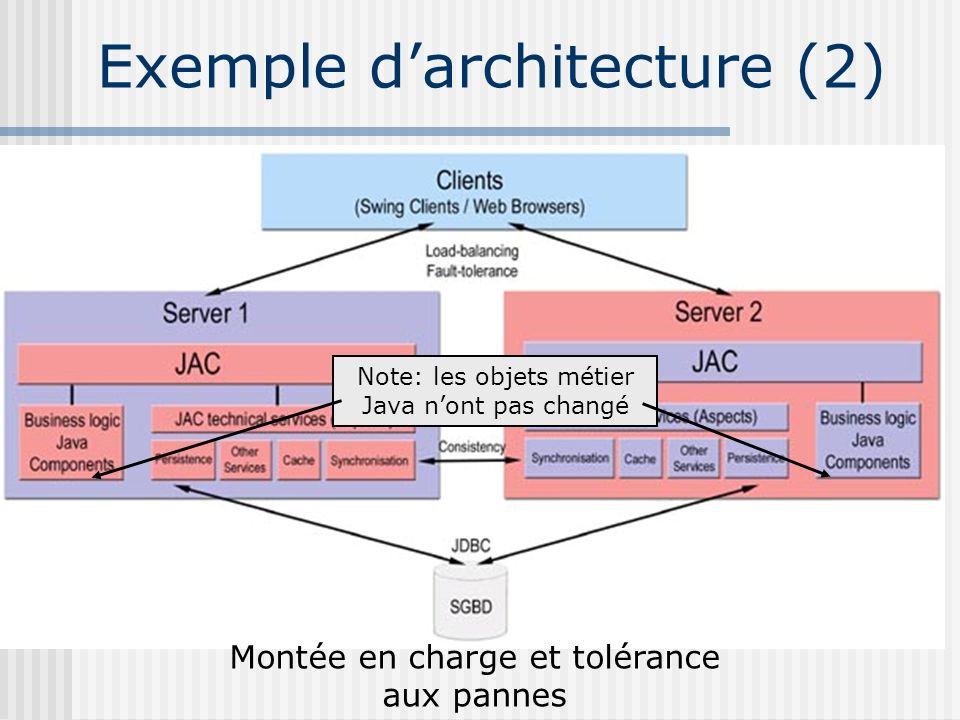 Exemple d'architecture (2)