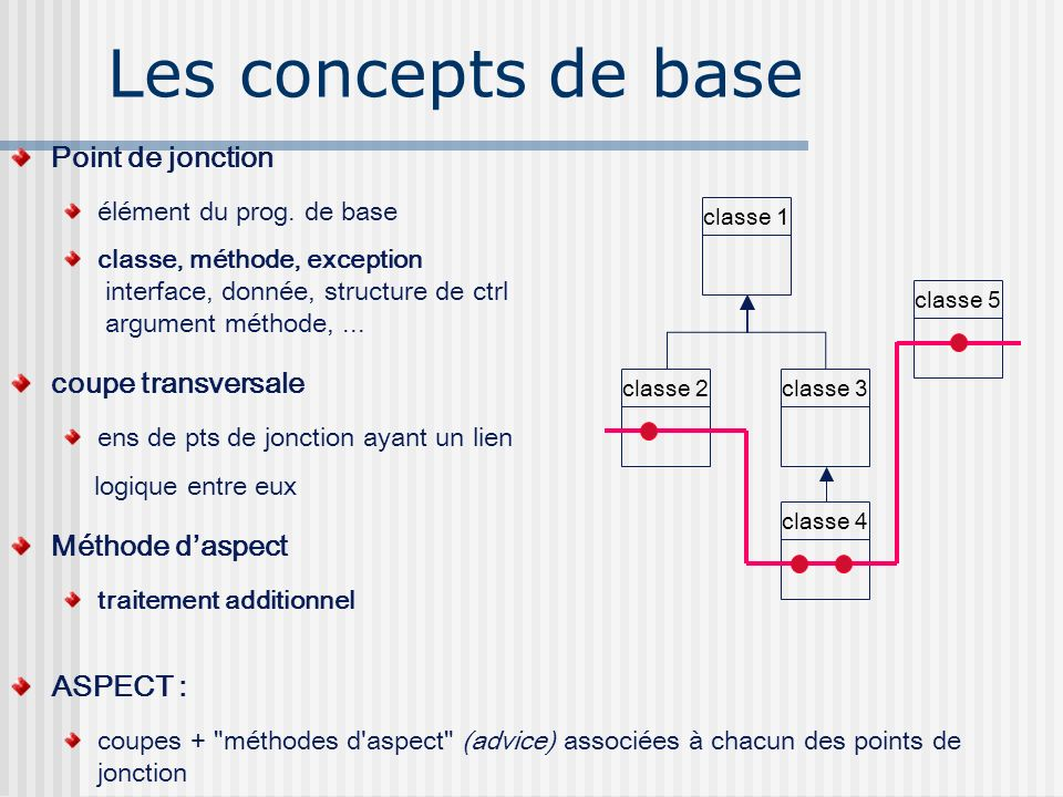 Les concepts de base Point de jonction coupe transversale