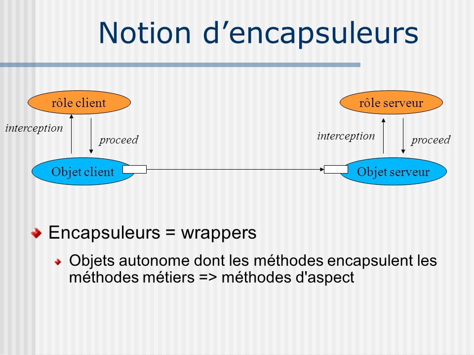 Notion d'encapsuleurs