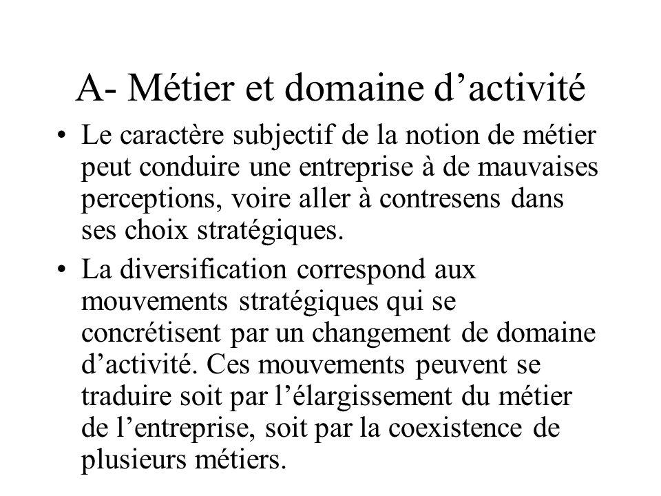 A- Métier et domaine d'activité