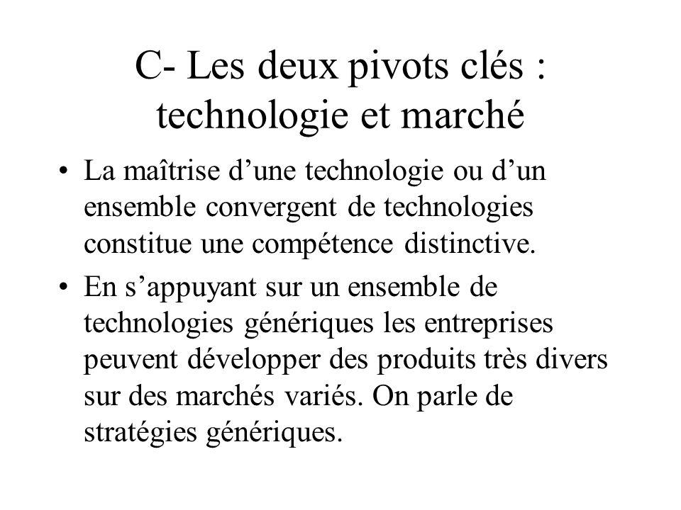 C- Les deux pivots clés : technologie et marché