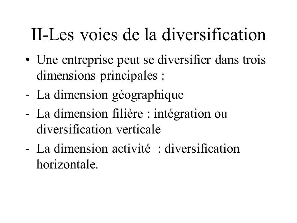 II-Les voies de la diversification