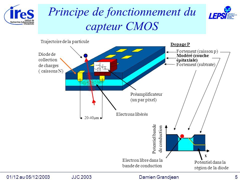 Principe de fonctionnement du capteur CMOS