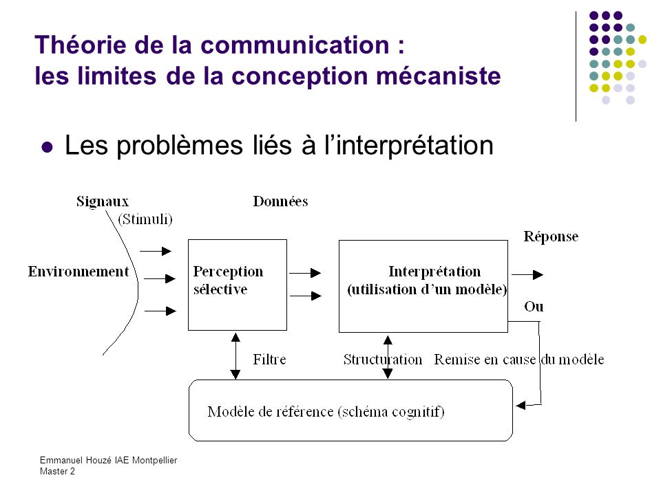 Théorie de la communication : les limites de la conception mécaniste