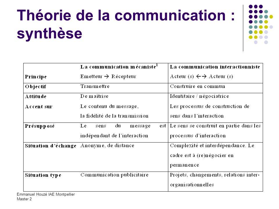 Théorie de la communication : synthèse