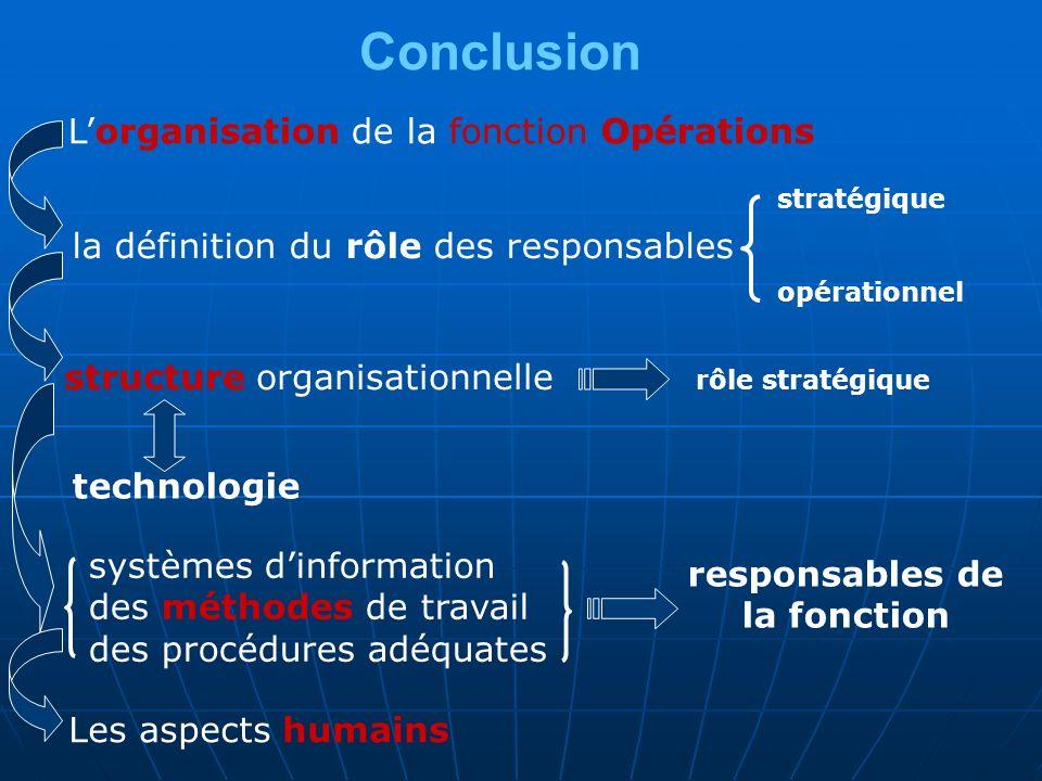 Conclusion L'organisation de la fonction Opérations