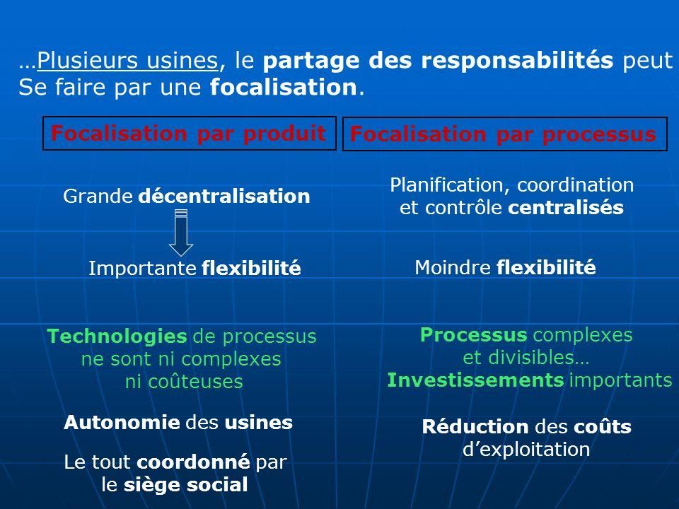 …Plusieurs usines, le partage des responsabilités peut