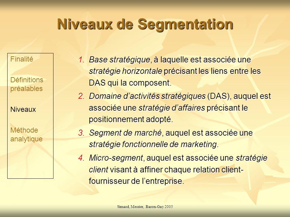Niveaux de Segmentation