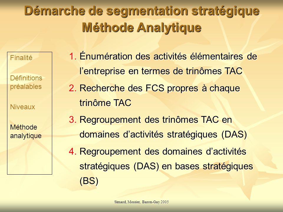 Démarche de segmentation stratégique Méthode Analytique