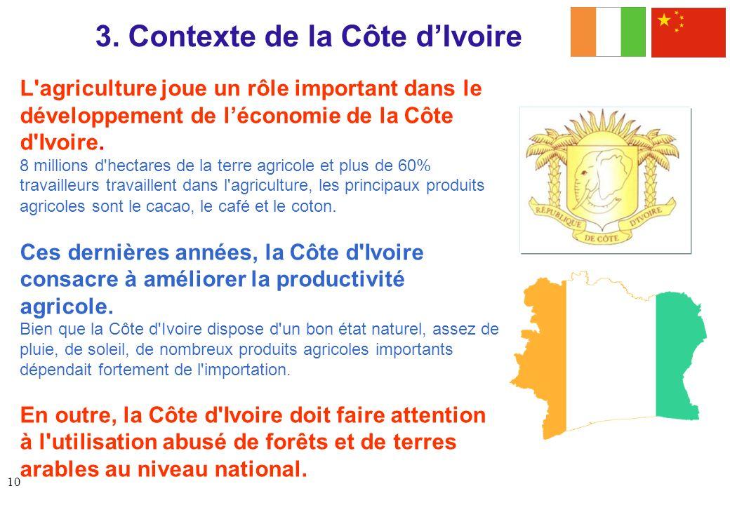 3. Contexte de la Côte d'Ivoire