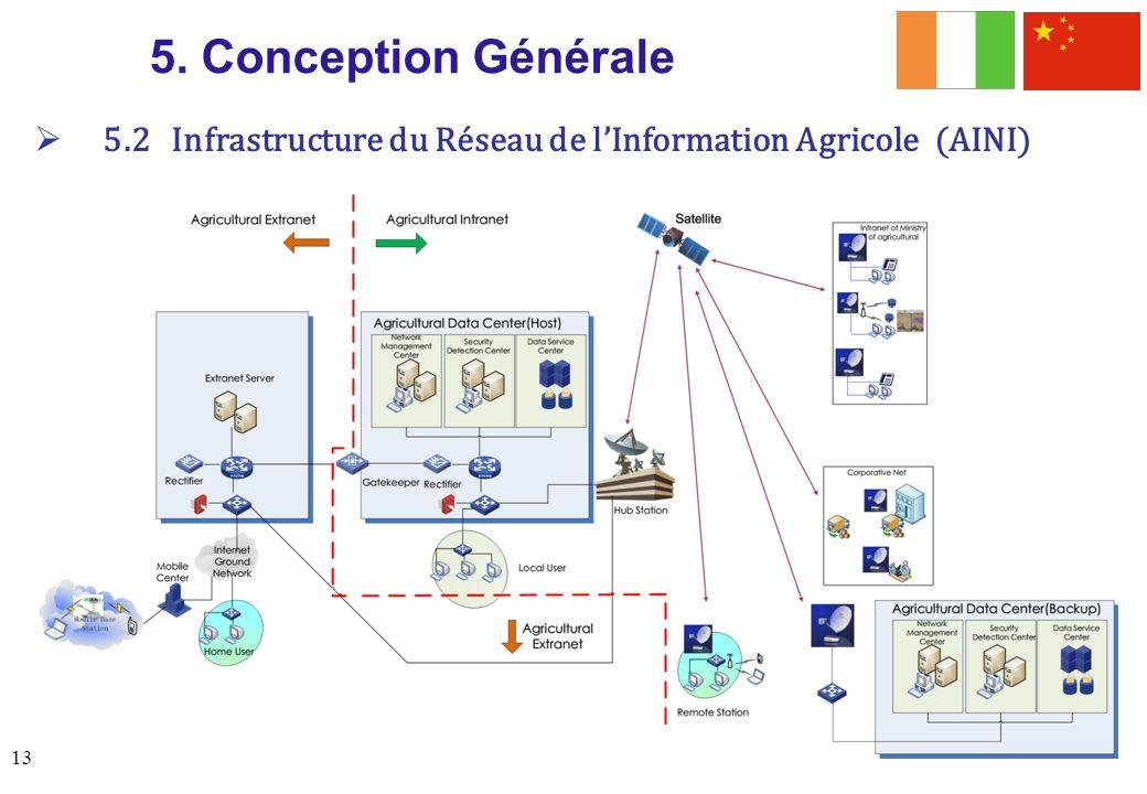5. Conception Générale 5.2 Infrastructure du Réseau de l'Information Agricole (AINI)